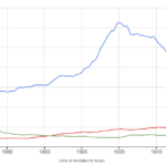 ngram trend for social sciences